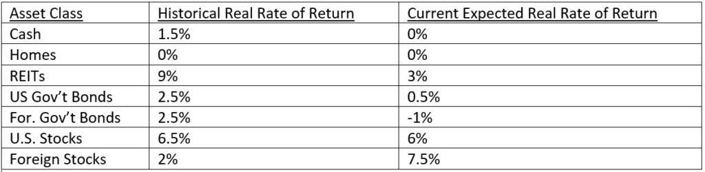 real return chart